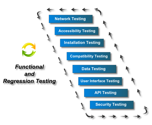 Functional and Regression testing